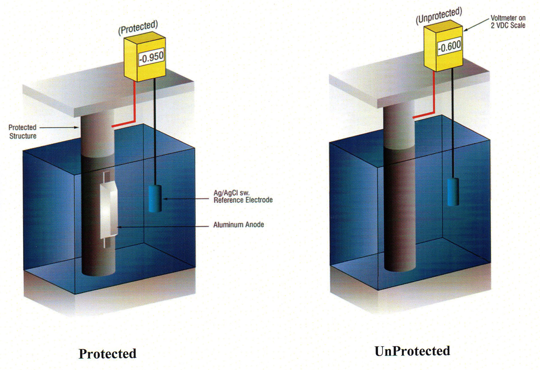 Protected vs Unprotected structures as verified by cathodic protection potential