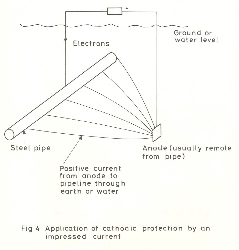 application of cathodic protection by an impressed current