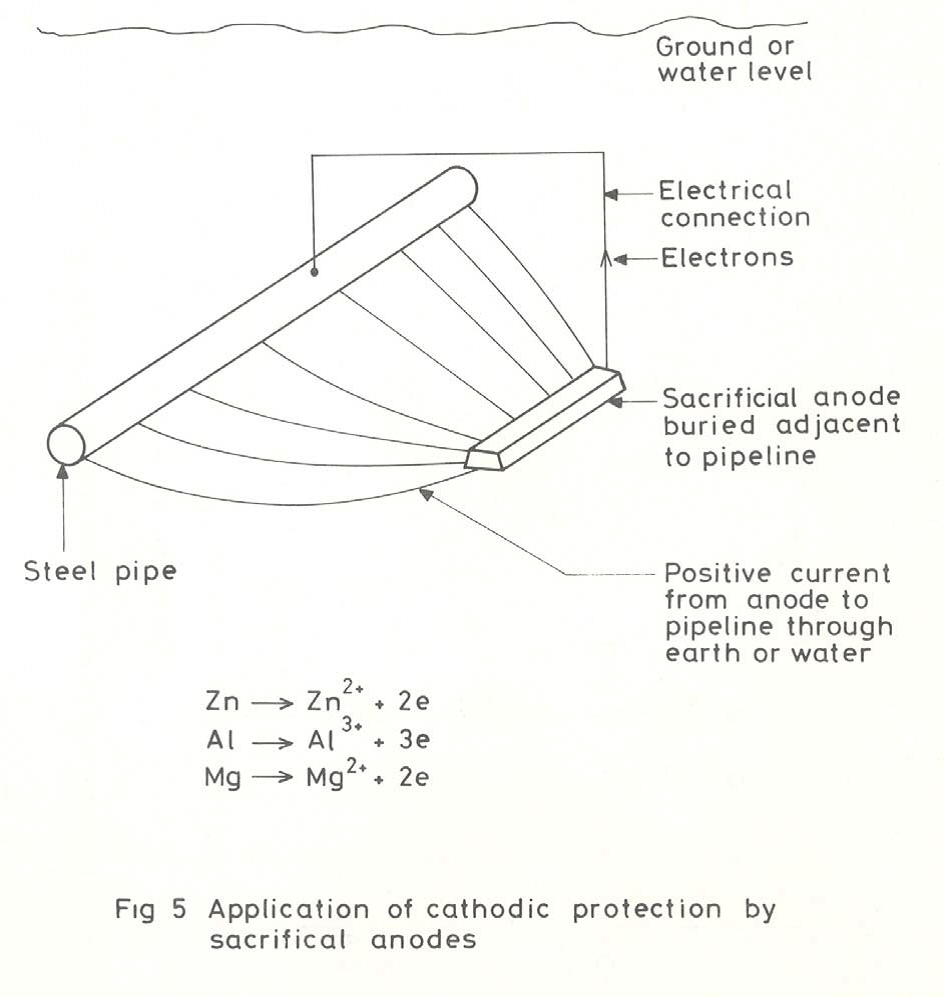 application of cathodic protection by sacrificial anodes